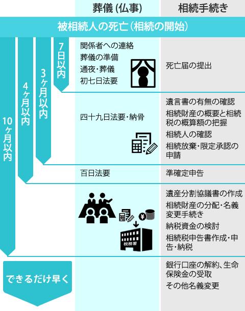 相続発生から納税までの参考スケジュール